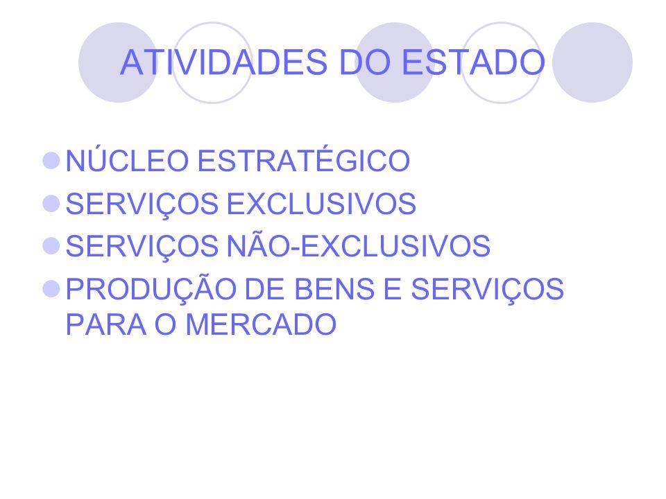 ATIVIDADES DO ESTADO NÚCLEO ESTRATÉGICO SERVIÇOS EXCLUSIVOS