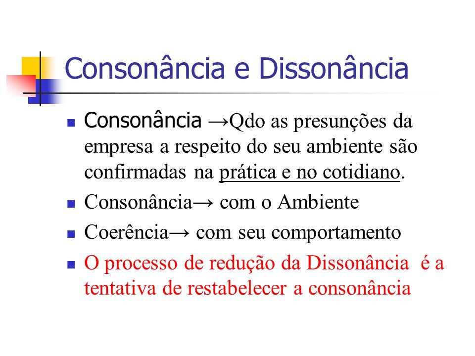 Consonância e Dissonância