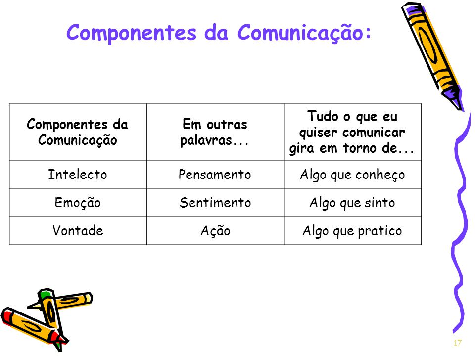 Componentes da Comunicação:
