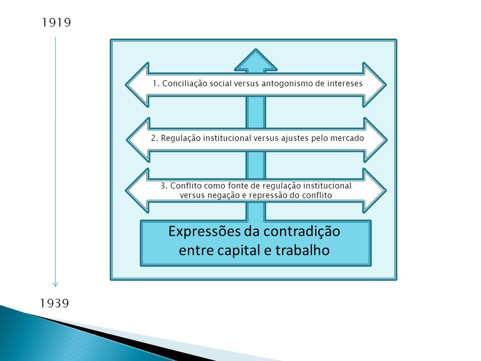 Expressões da contradição entre capital e trabalho