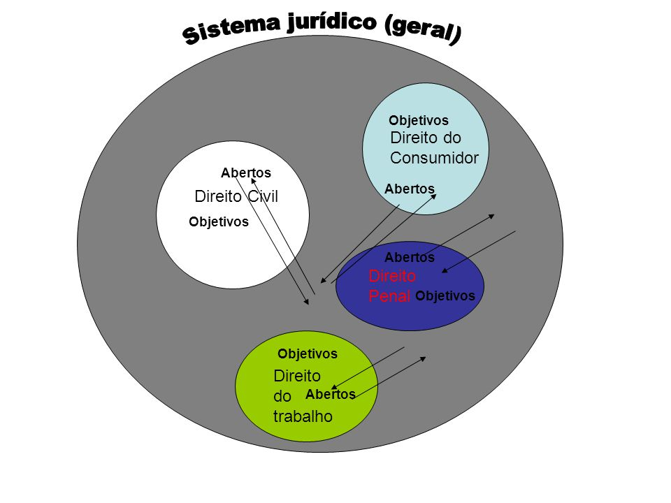 Sistema jurídico (geral)