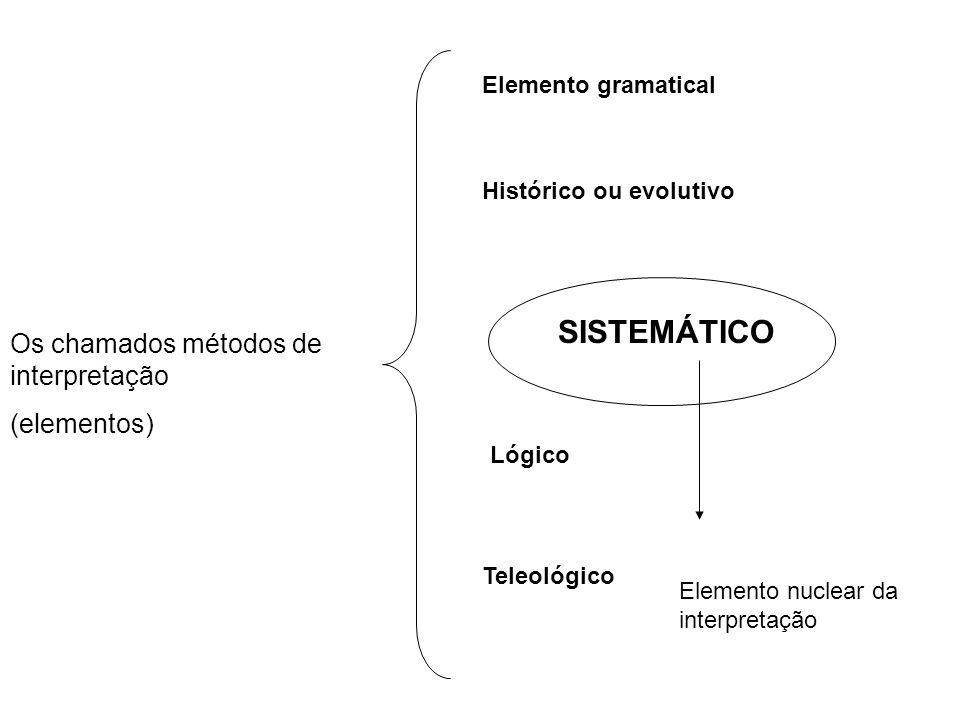 SISTEMÁTICO Os chamados métodos de interpretação (elementos)