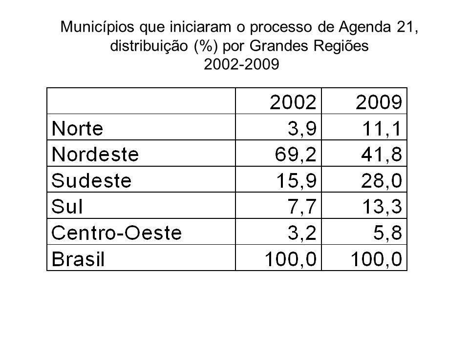 Municípios que iniciaram o processo de Agenda 21, distribuição (%) por Grandes Regiões