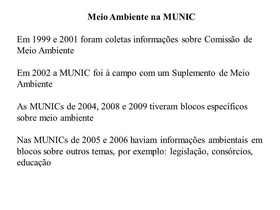 Meio Ambiente na MUNIC Em 1999 e 2001 foram coletas informações sobre Comissão de Meio Ambiente.