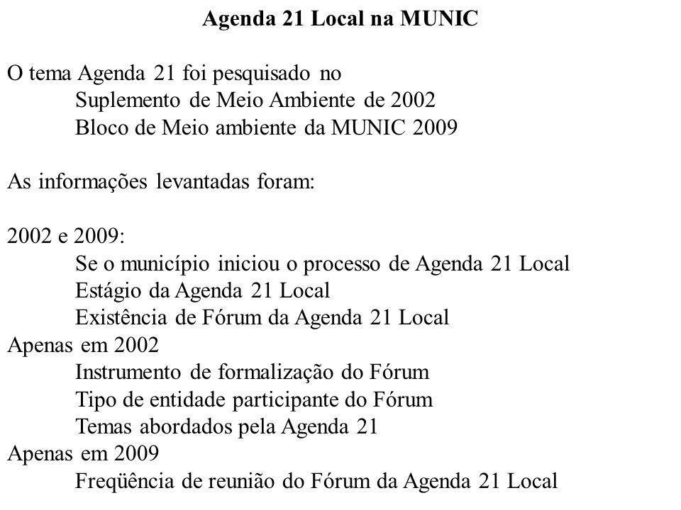 Agenda 21 Local na MUNIC O tema Agenda 21 foi pesquisado no. Suplemento de Meio Ambiente de 2002. Bloco de Meio ambiente da MUNIC 2009.
