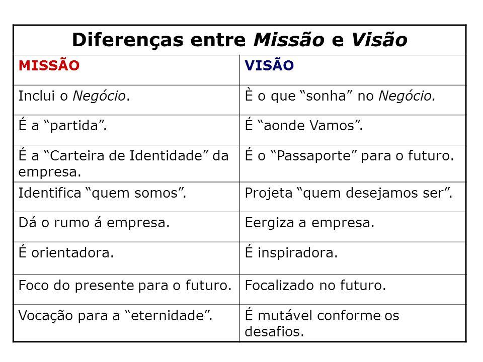Diferenças entre Missão e Visão
