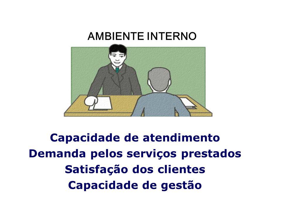 Capacidade de atendimento Demanda pelos serviços prestados