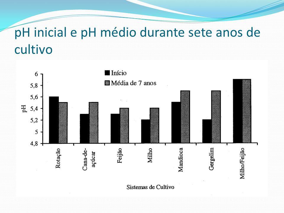 pH inicial e pH médio durante sete anos de cultivo