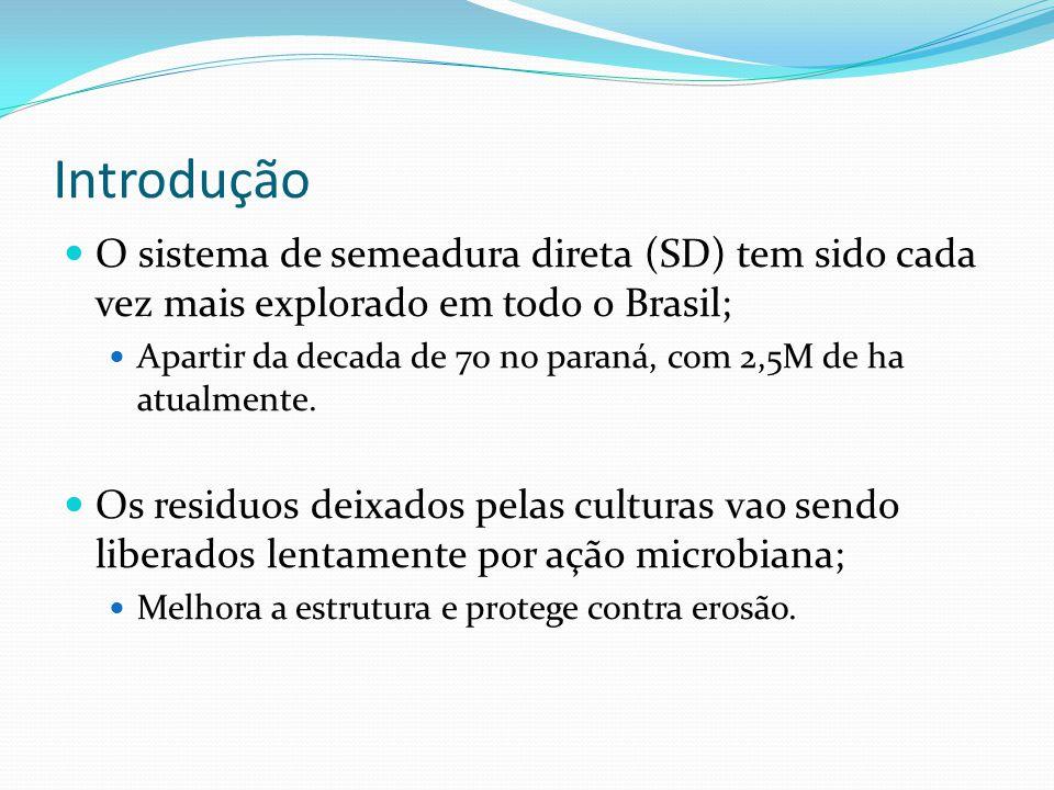 Introdução O sistema de semeadura direta (SD) tem sido cada vez mais explorado em todo o Brasil;