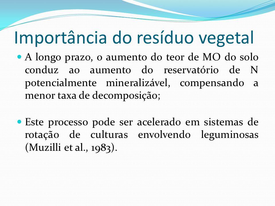 Importância do resíduo vegetal