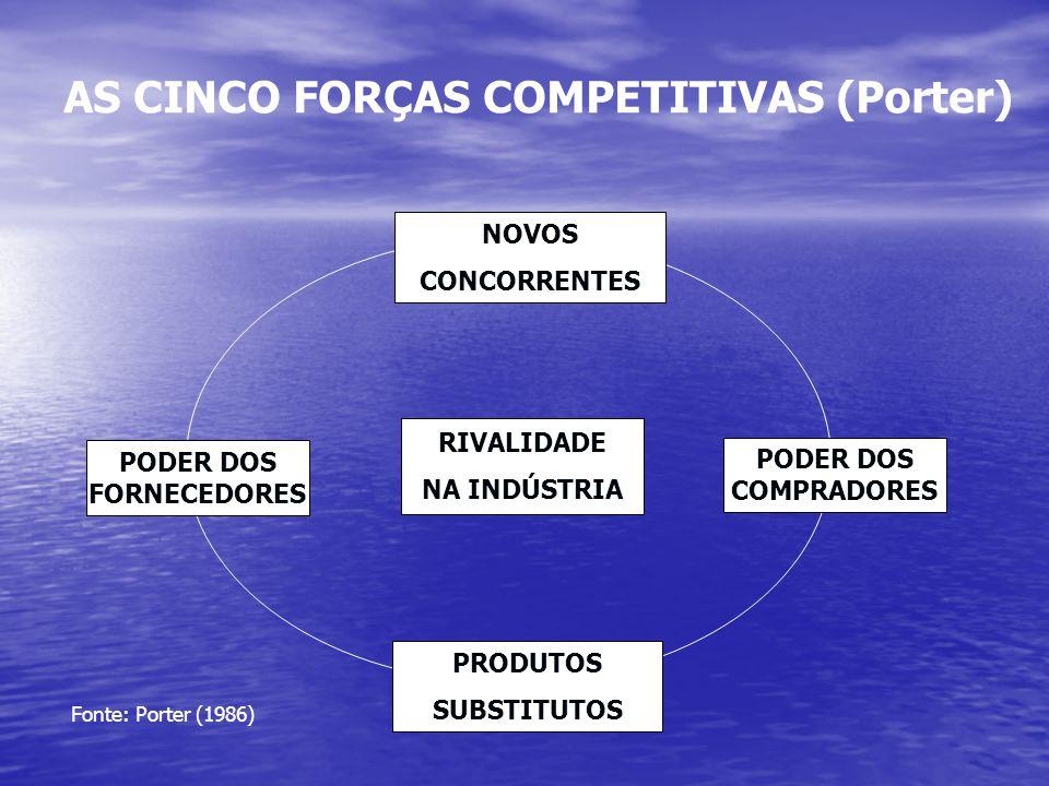 AS CINCO FORÇAS COMPETITIVAS (Porter) PODER DOS FORNECEDORES