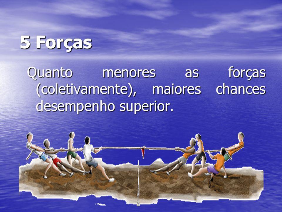 5 Forças Quanto menores as forças (coletivamente), maiores chances desempenho superior.