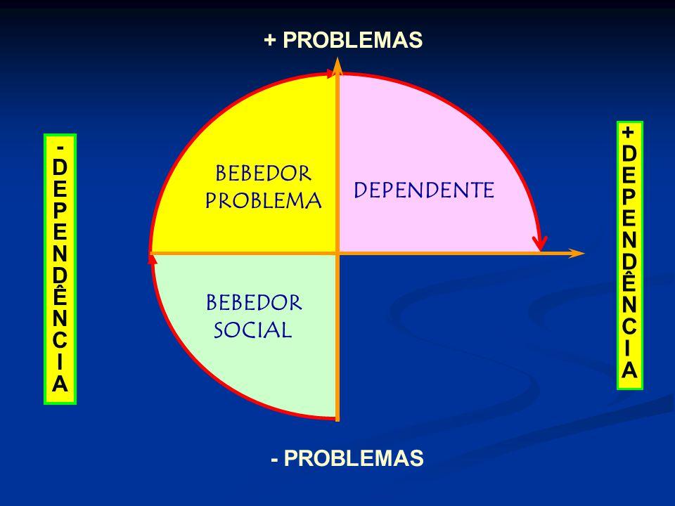 + PROBLEMAS + D. E. P. N. Ê. C. I. A. - D. E. P. N. Ê. C. I. A. BEBEDOR. PROBLEMA.