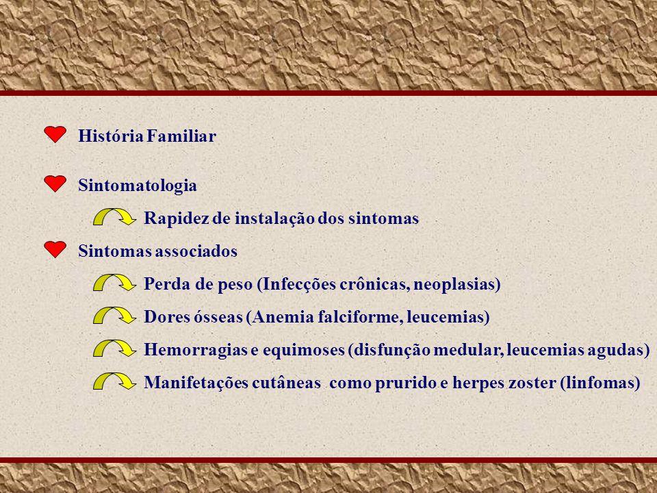 História Familiar Sintomatologia. Rapidez de instalação dos sintomas. Sintomas associados. Perda de peso (Infecções crônicas, neoplasias)