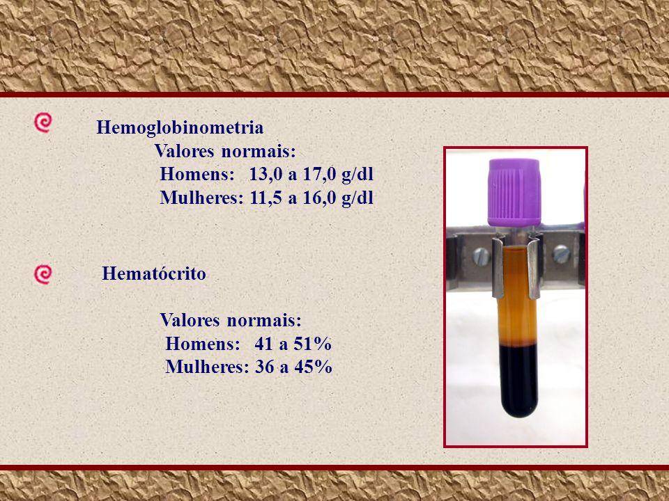 Hemoglobinometria Valores normais: Homens: 13,0 a 17,0 g/dl. Mulheres: 11,5 a 16,0 g/dl. Hematócrito.