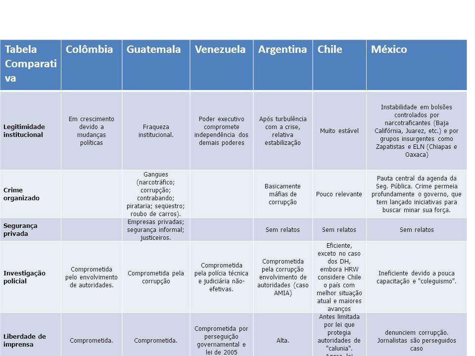 Tabela Comparativa Colômbia Guatemala Venezuela Argentina Chile México
