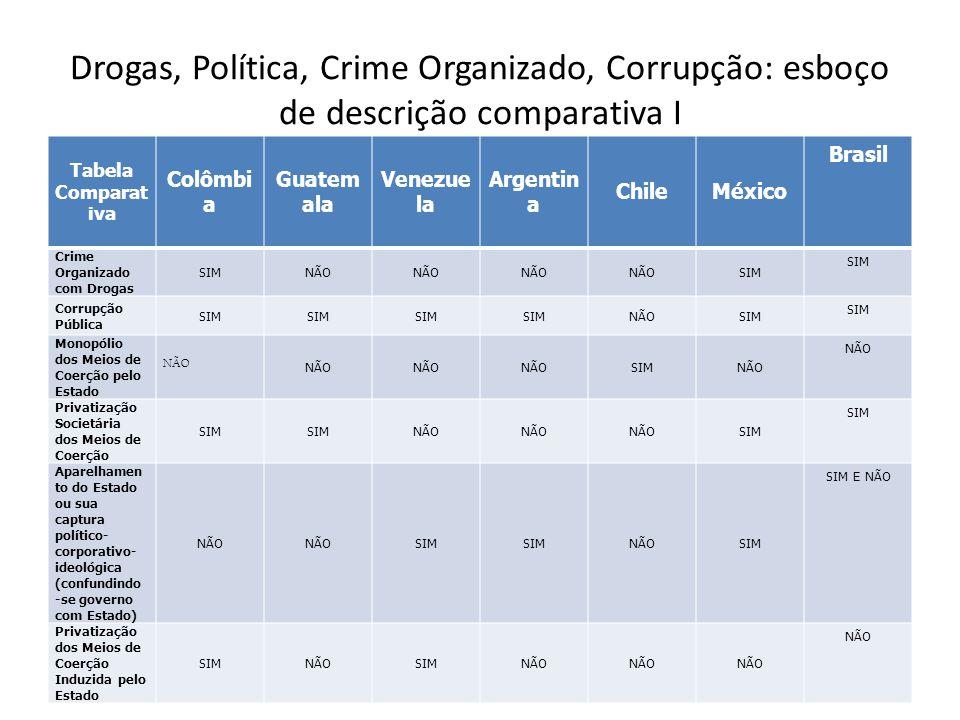 Drogas, Política, Crime Organizado, Corrupção: esboço de descrição comparativa I