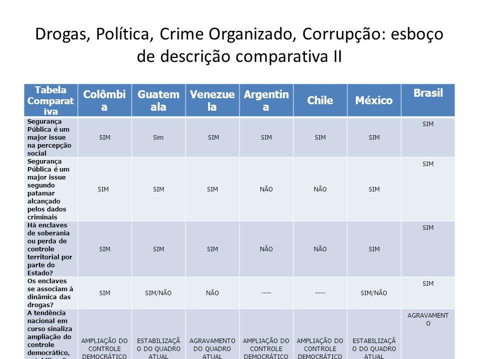 Drogas, Política, Crime Organizado, Corrupção: esboço de descrição comparativa II