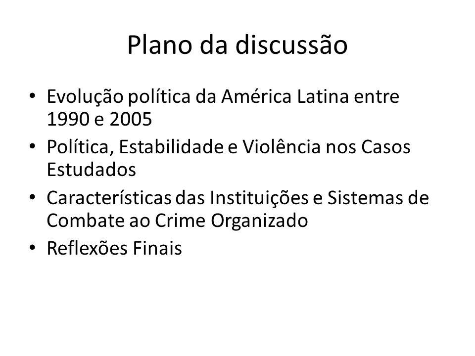 Plano da discussão Evolução política da América Latina entre 1990 e 2005. Política, Estabilidade e Violência nos Casos Estudados.