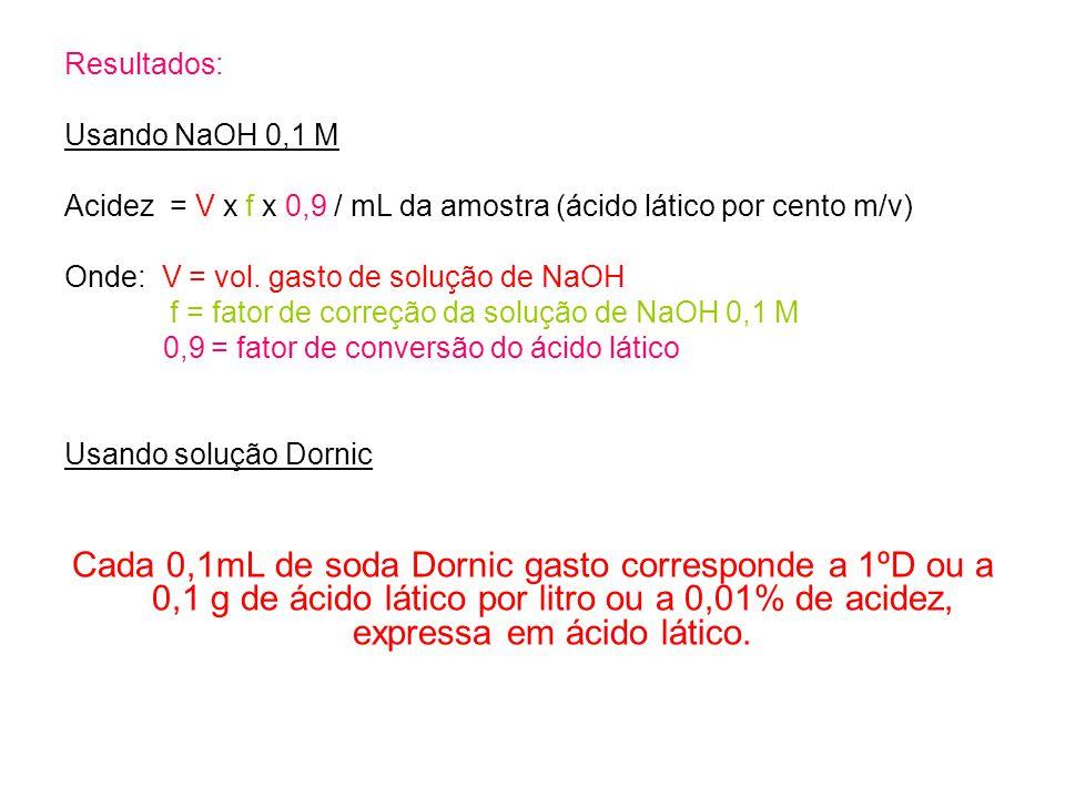 Resultados: Usando NaOH 0,1 M. Acidez = V x f x 0,9 / mL da amostra (ácido lático por cento m/v) Onde: V = vol. gasto de solução de NaOH.
