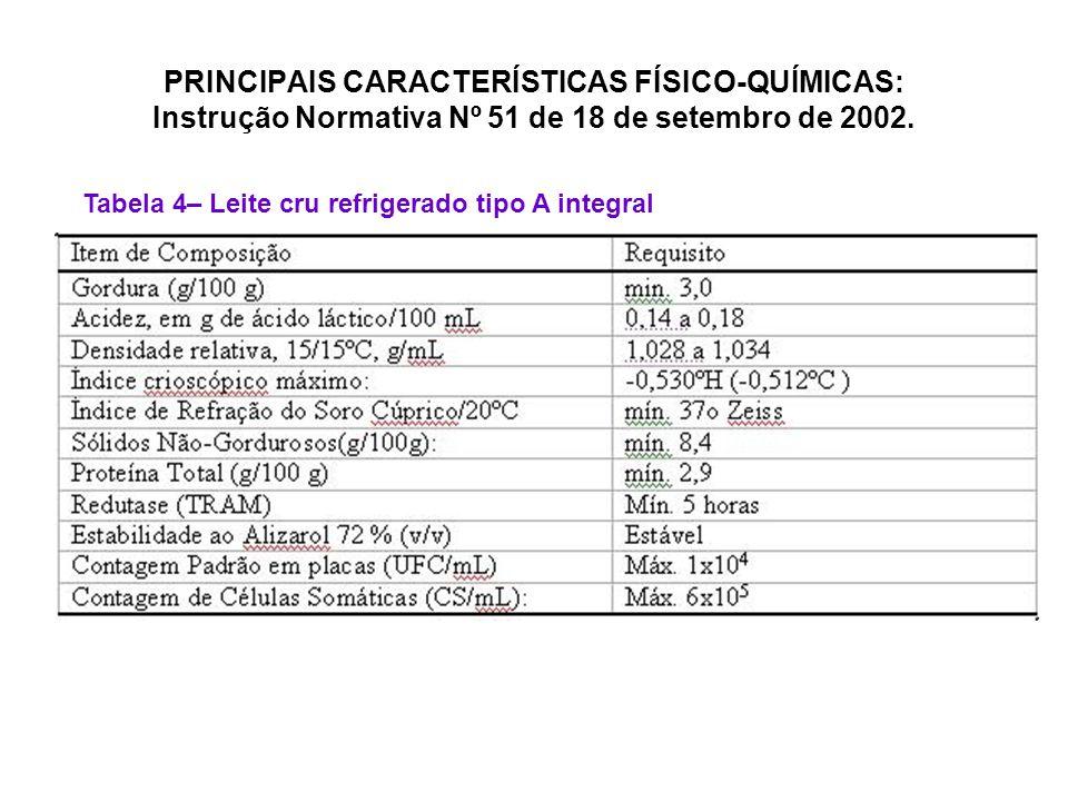 PRINCIPAIS CARACTERÍSTICAS FÍSICO-QUÍMICAS: Instrução Normativa Nº 51 de 18 de setembro de 2002.