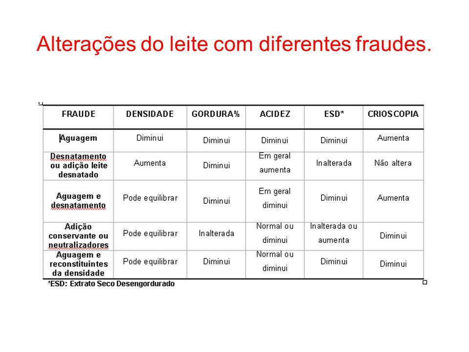Alterações do leite com diferentes fraudes.