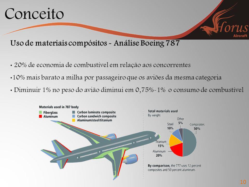 Conceito Uso de materiais compósitos - Análise Boeing 787