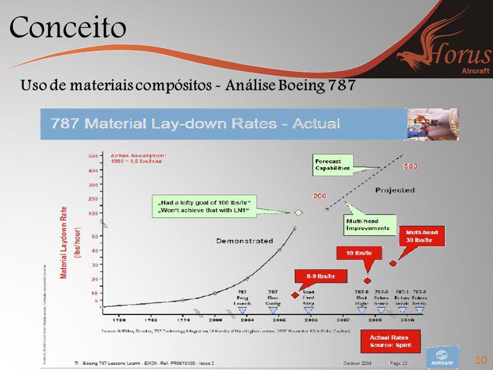 Conceito Uso de materiais compósitos - Análise Boeing 787 10