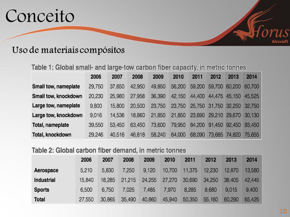 Conceito Uso de materiais compósitos 10