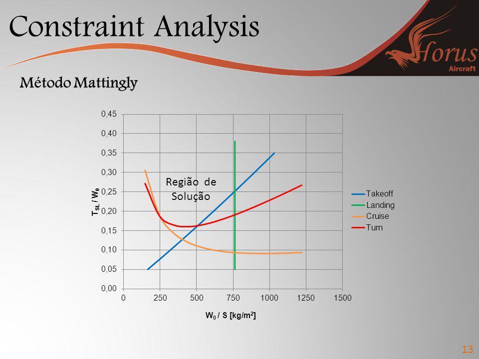 Constraint Analysis Método Mattingly Região de Solução 13