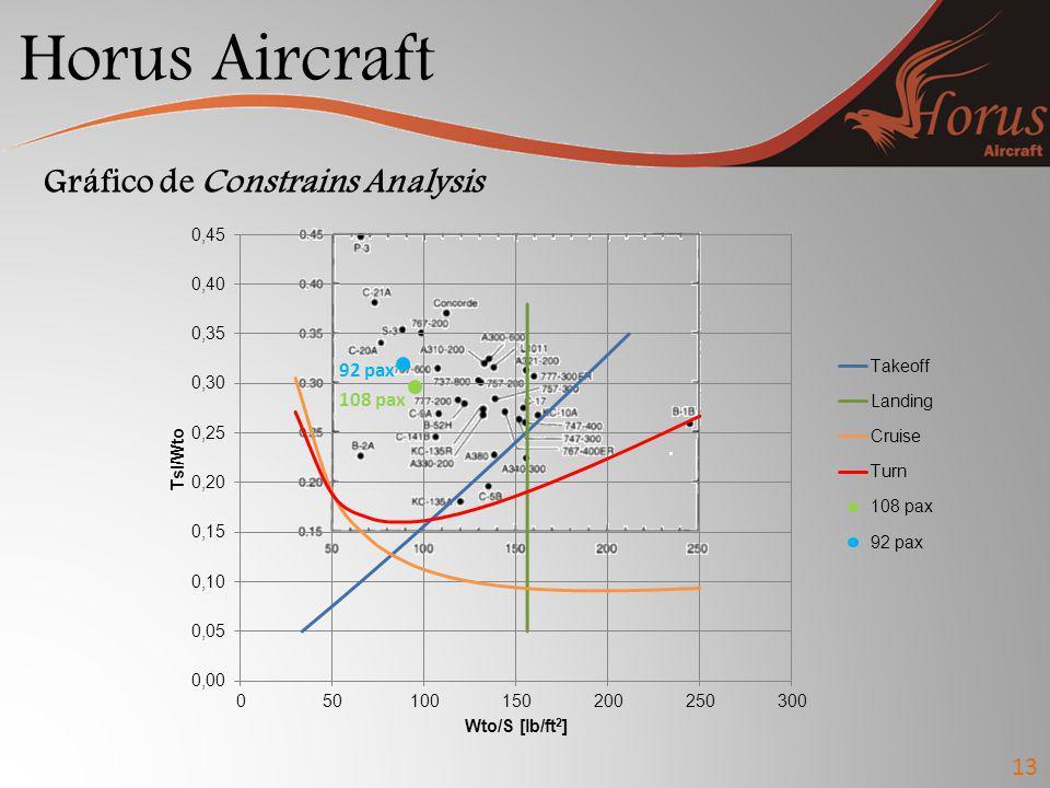 Horus Aircraft Gráfico de Constrains Analysis 13