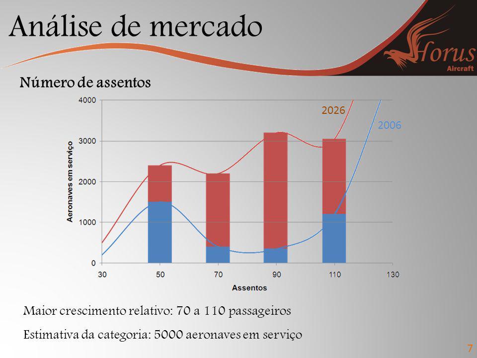 Análise de mercado Número de assentos