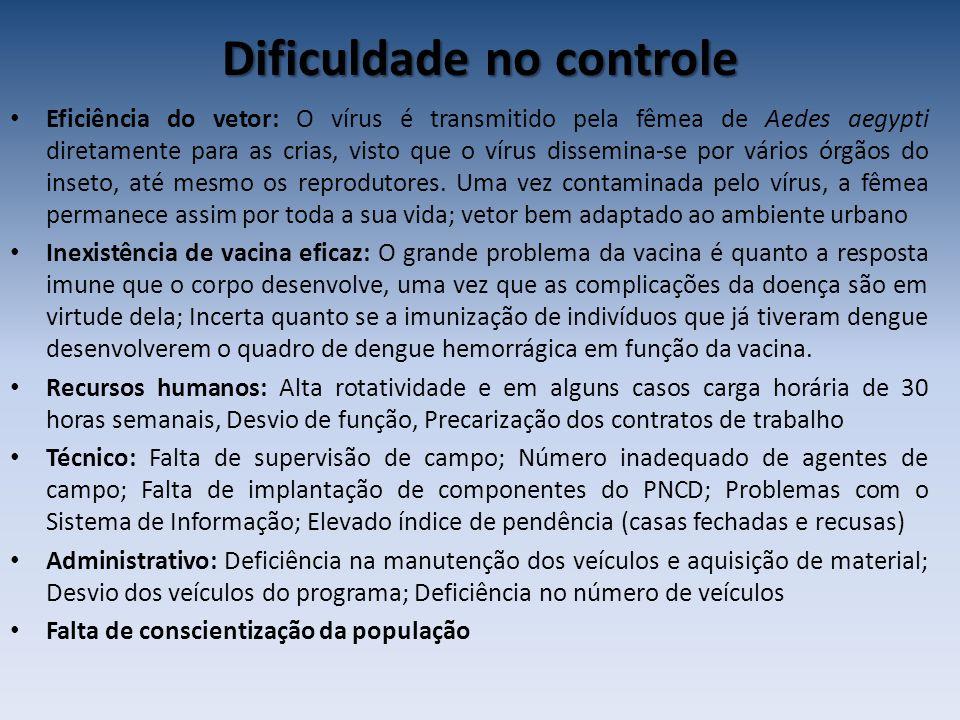 Dificuldade no controle