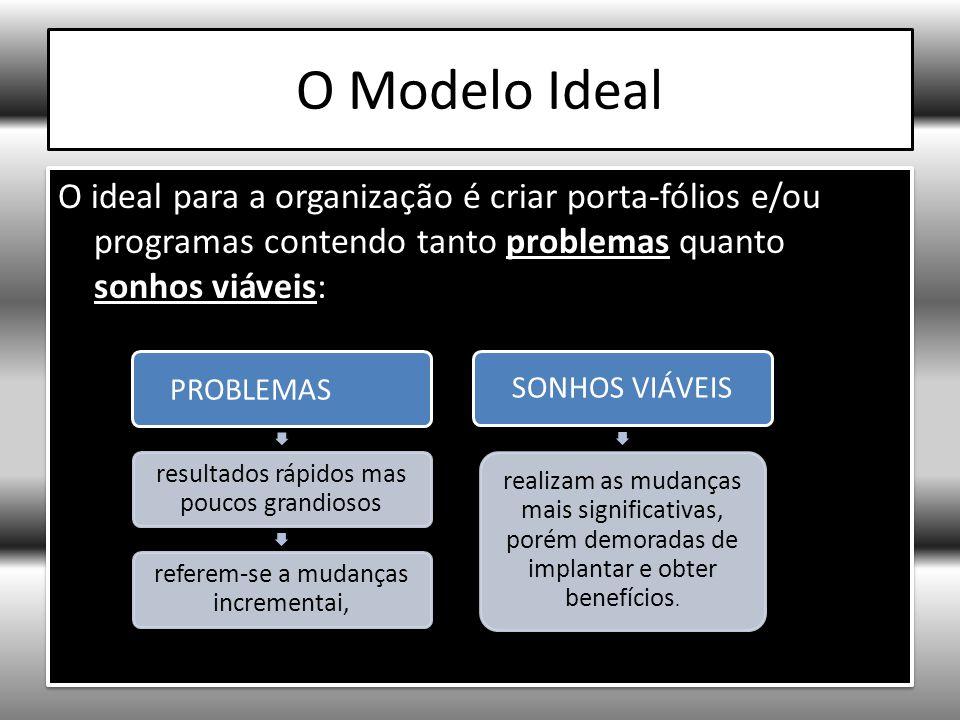 O Modelo Ideal O ideal para a organização é criar porta-fólios e/ou programas contendo tanto problemas quanto sonhos viáveis: