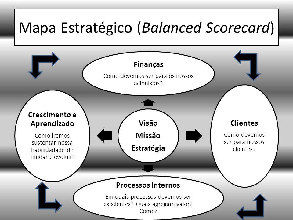 Mapa Estratégico (Balanced Scorecard)