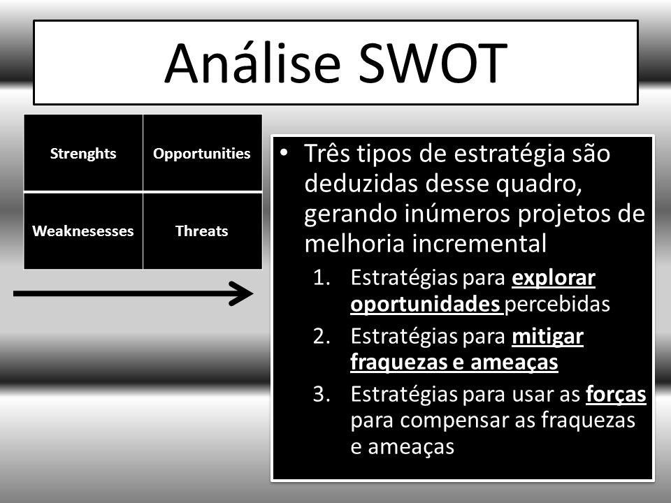 Análise SWOT Strenghts. Opportunities. Weaknesesses. Threats.