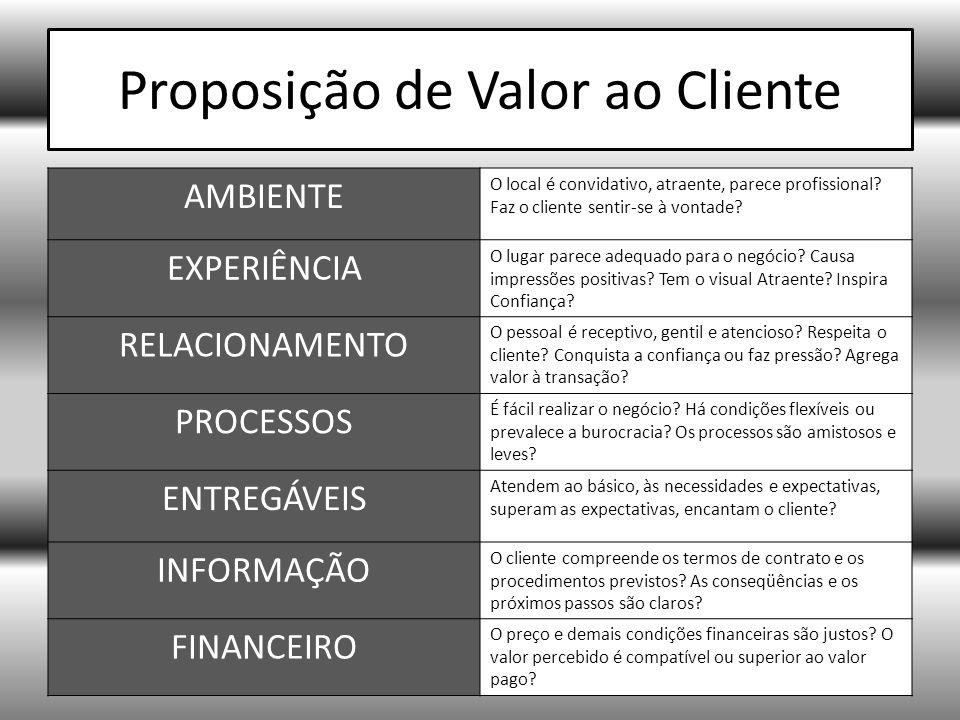 Proposição de Valor ao Cliente