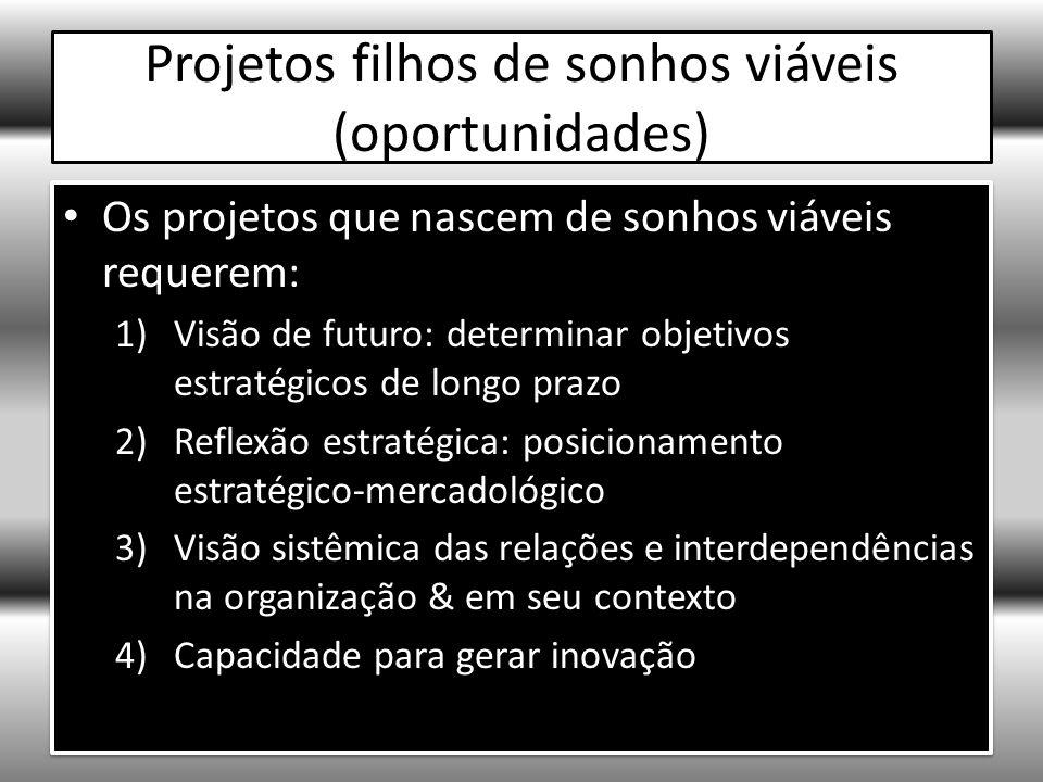 Projetos filhos de sonhos viáveis (oportunidades)