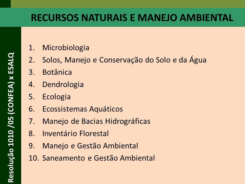 RECURSOS NATURAIS E MANEJO AMBIENTAL