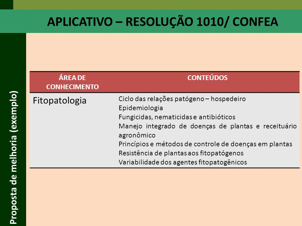 APLICATIVO – RESOLUÇÃO 1010/ CONFEA