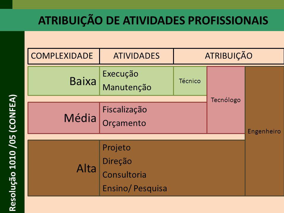 ATRIBUIÇÃO DE ATIVIDADES PROFISSIONAIS