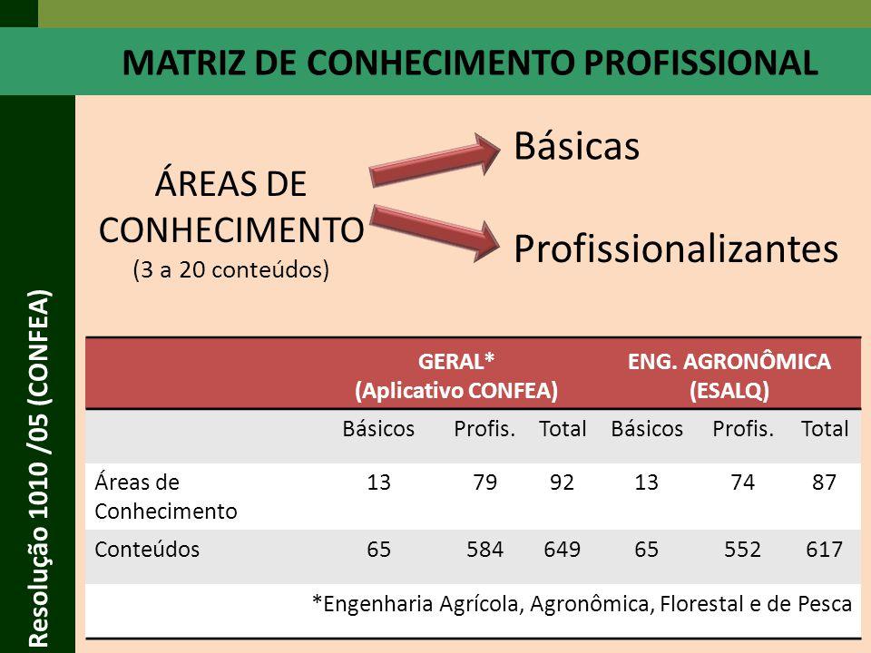 MATRIZ DE CONHECIMENTO PROFISSIONAL