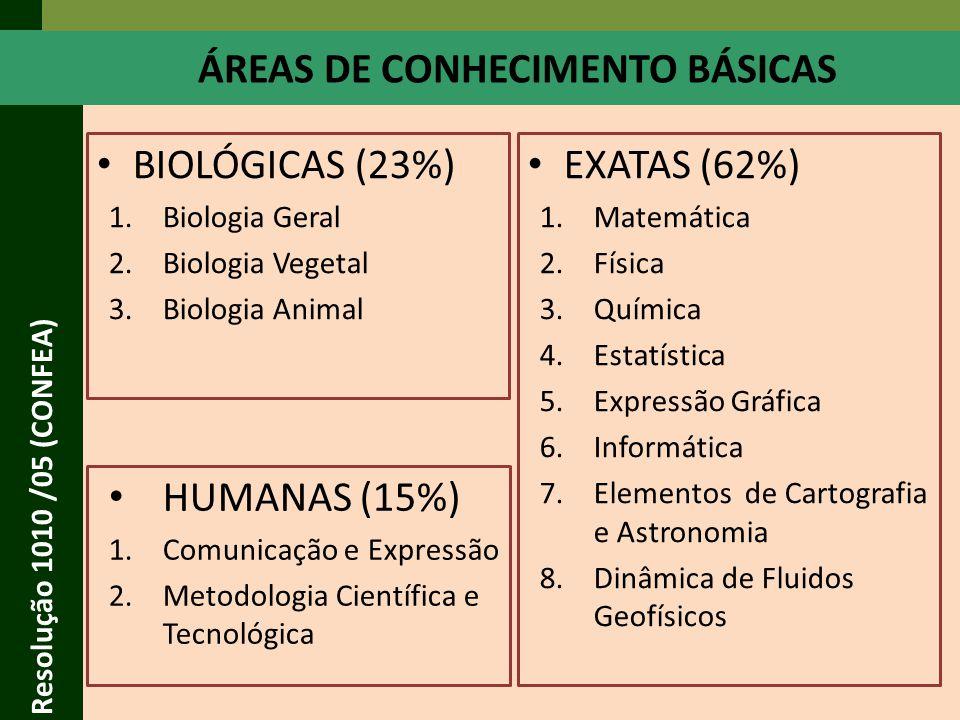 ÁREAS DE CONHECIMENTO BÁSICAS