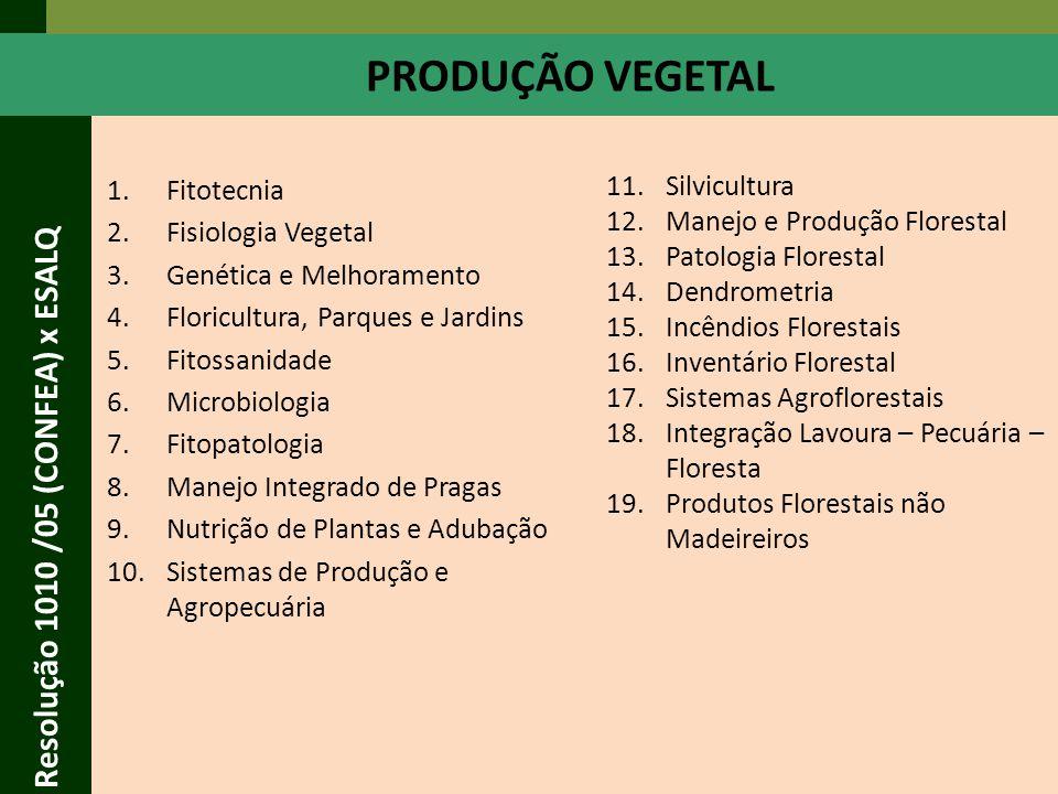 PRODUÇÃO VEGETAL Resolução 1010 /05 (CONFEA) x ESALQ Silvicultura