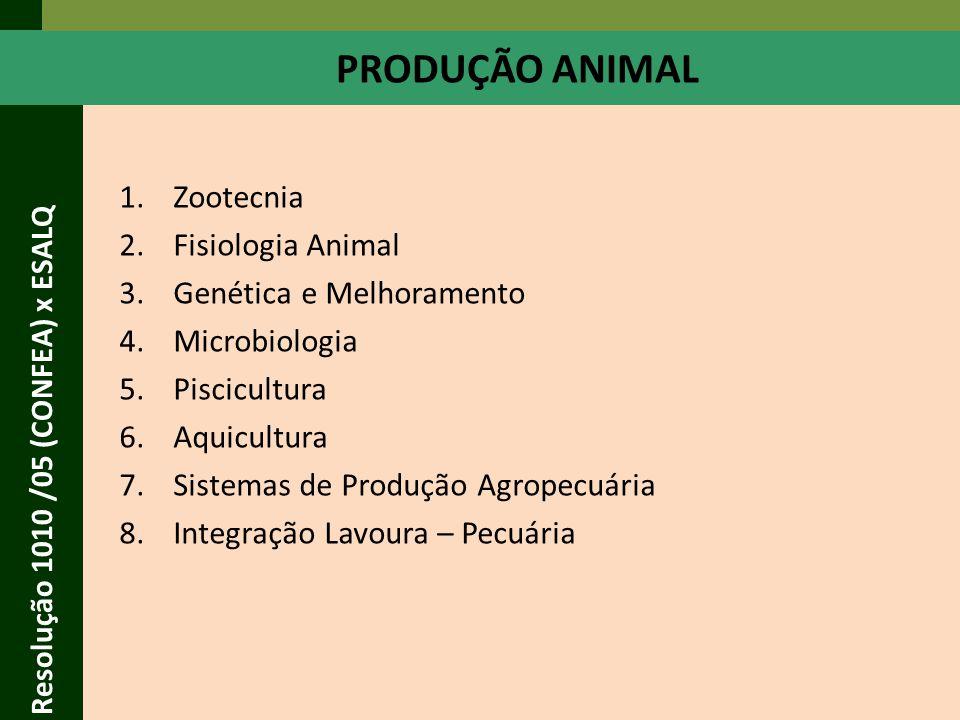 PRODUÇÃO ANIMAL Zootecnia Fisiologia Animal Genética e Melhoramento