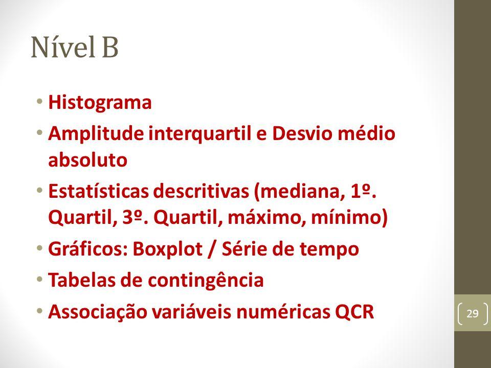 Nível B Histograma Amplitude interquartil e Desvio médio absoluto