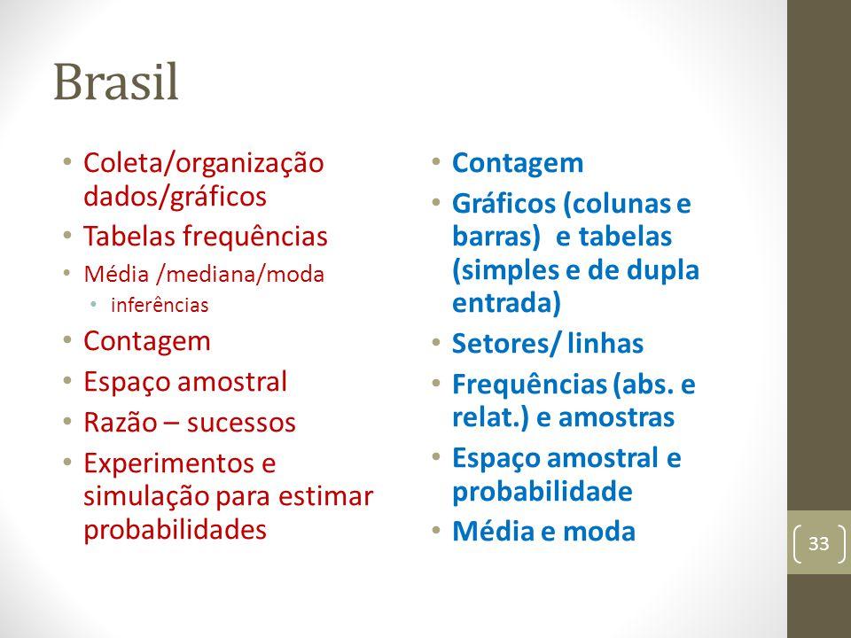 Brasil Coleta/organização dados/gráficos Tabelas frequências Contagem
