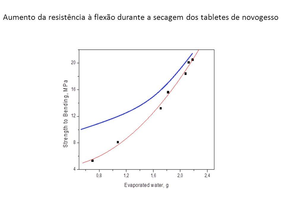 Aumento da resistência à flexão durante a secagem dos tabletes de novogesso