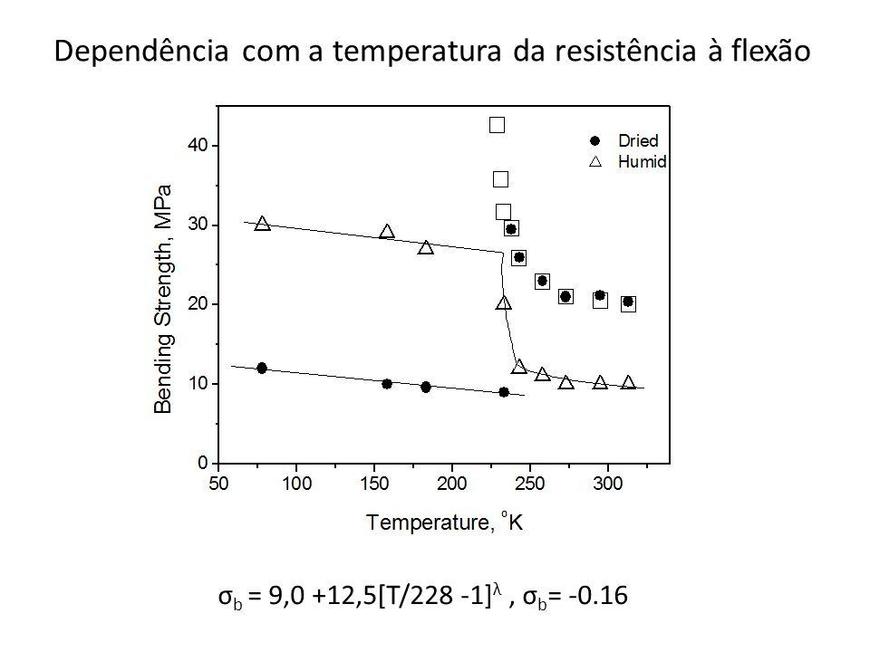 Dependência com a temperatura da resistência à flexão