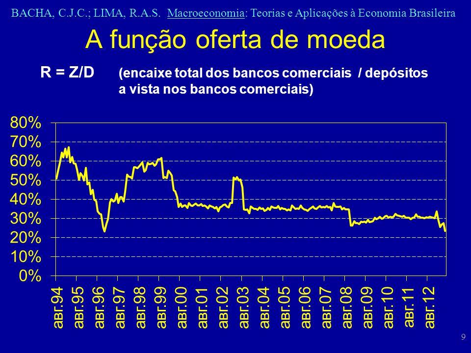 A função oferta de moeda